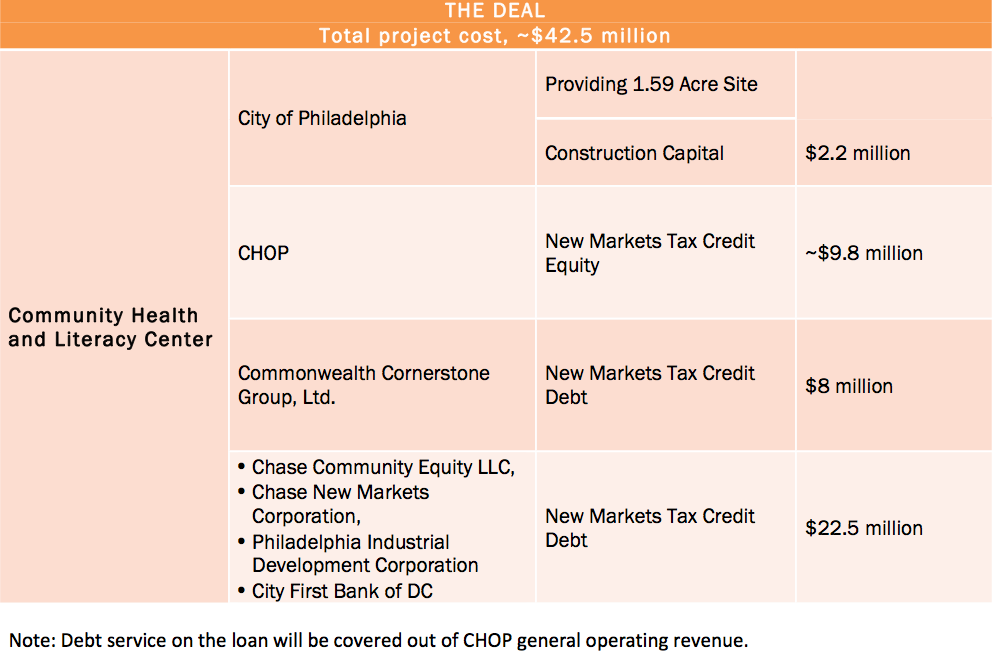 Click to view project financing details PDF