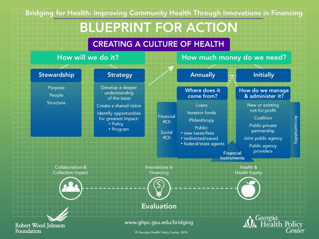 Building and bridging collaborating to improve health build blueprint for action malvernweather Images